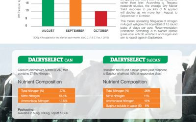 How Dairy Select Works